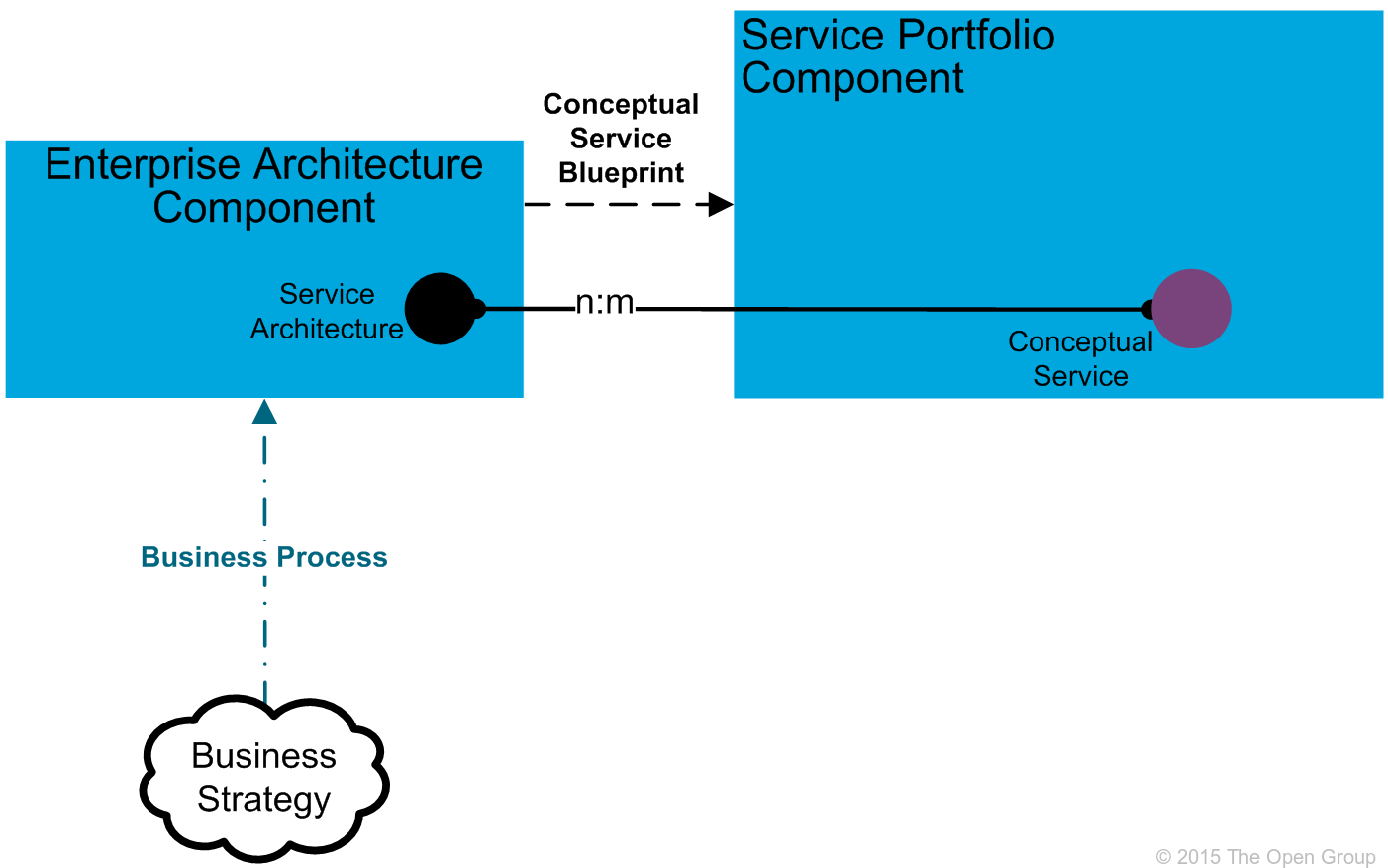 It4it reference architecture version 20 chapter 5 figure 39 enterprise architecture functional component level 2 model malvernweather Gallery