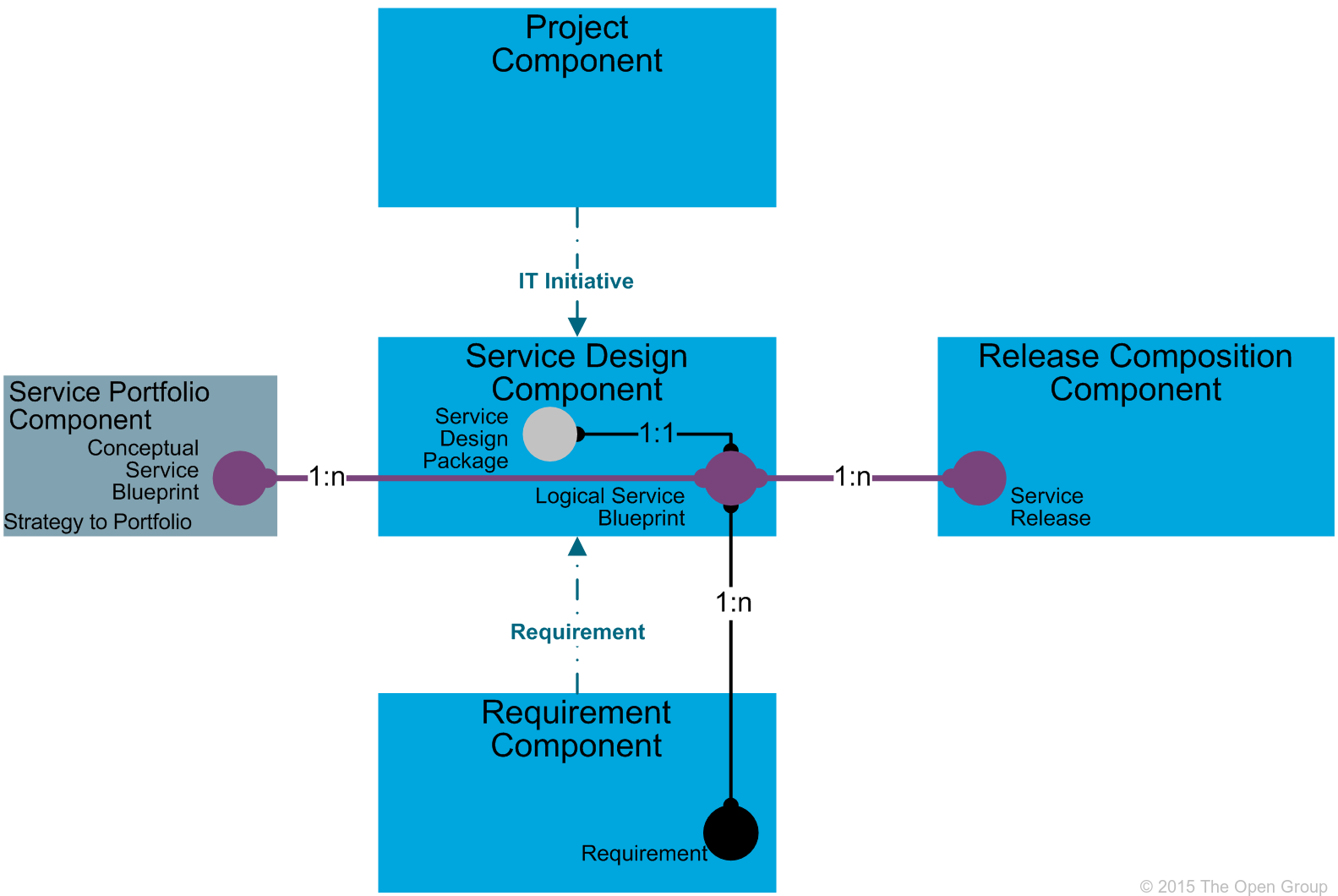 It4it reference architecture version 20 chapter 6 figure 48 service design functional component level 2 model malvernweather Image collections