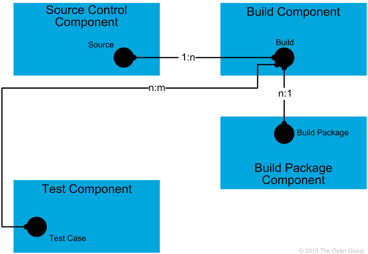 It4it reference architecture version 20 chapter 6 figure 50 build functional component level 2 model malvernweather Images