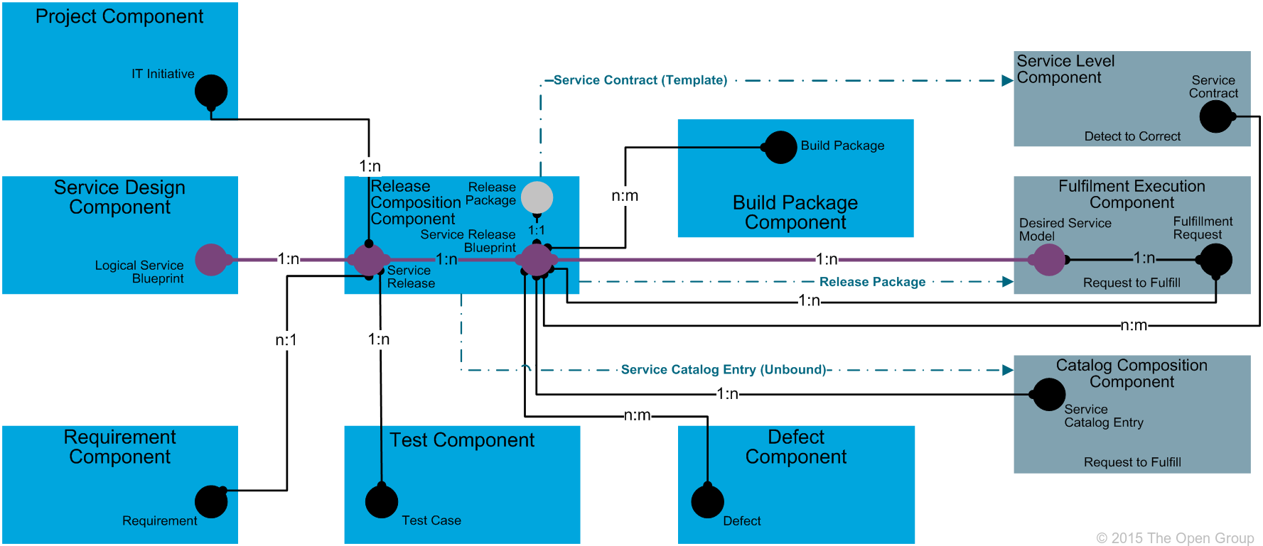 It4it reference architecture version 20 chapter 6 figure 52 release composition functional component level 2 model malvernweather Images