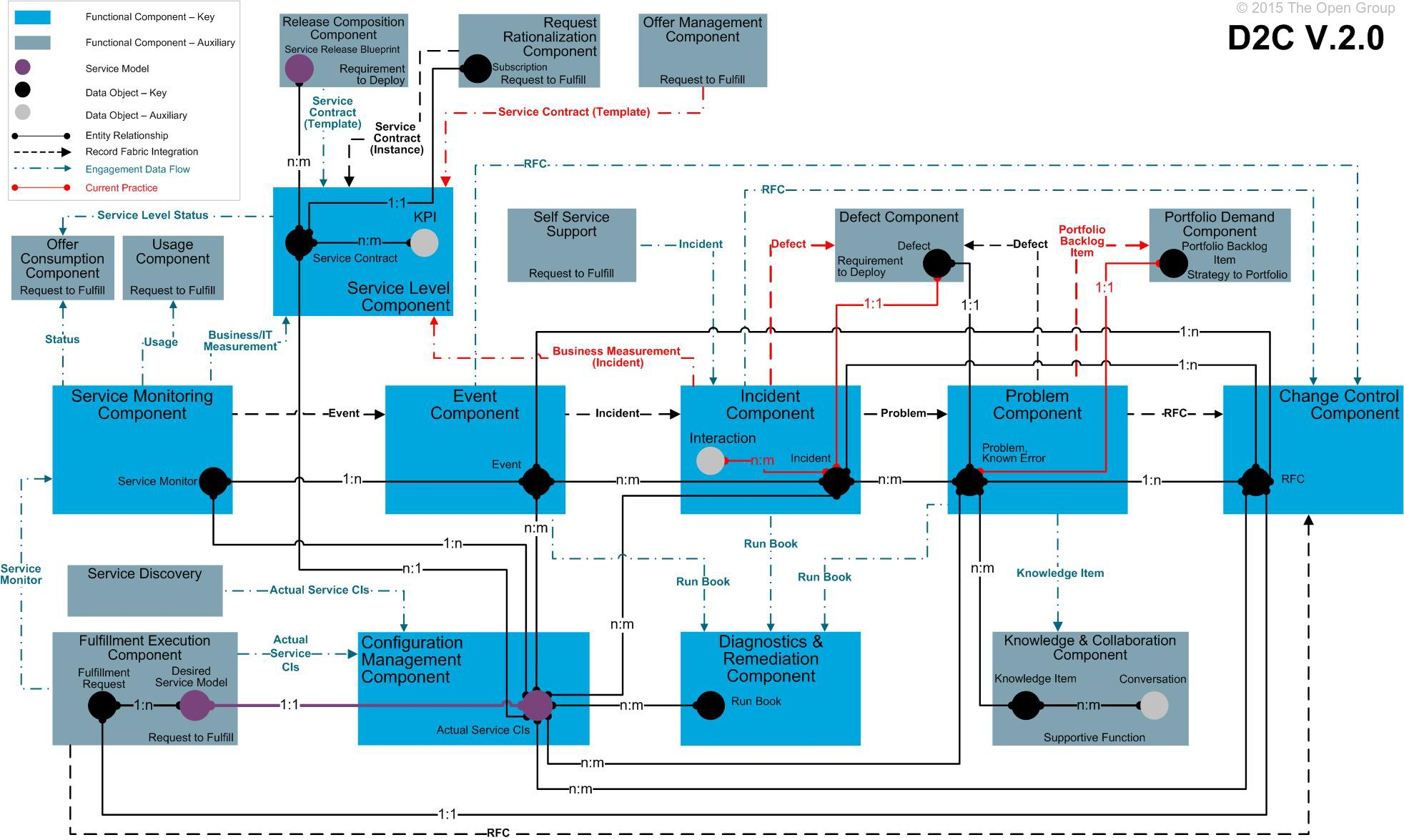It4it reference architecture version 20 chapter 8 d2c malvernweather Gallery