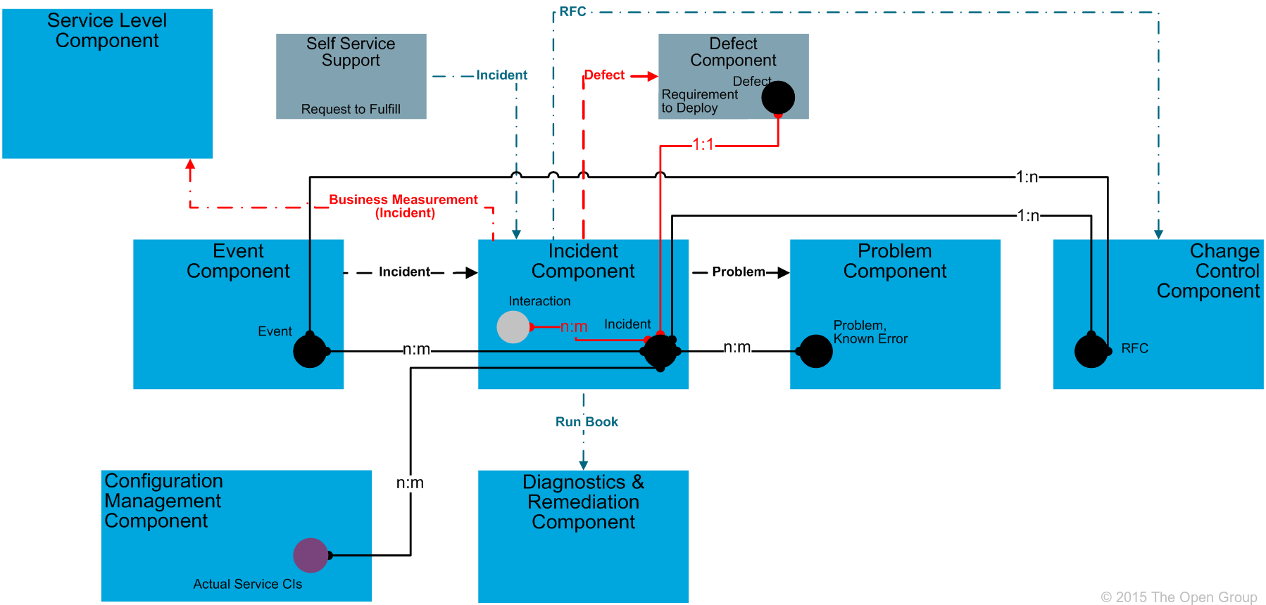 It4it reference architecture version 20 chapter 8 figure 68 incident functional component level 2 model malvernweather Gallery