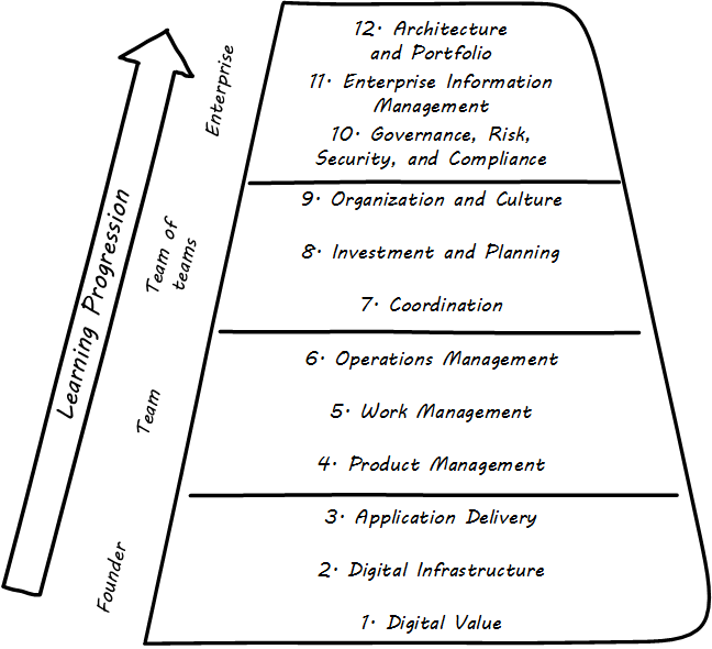 Managing Digital: Concepts and Practices